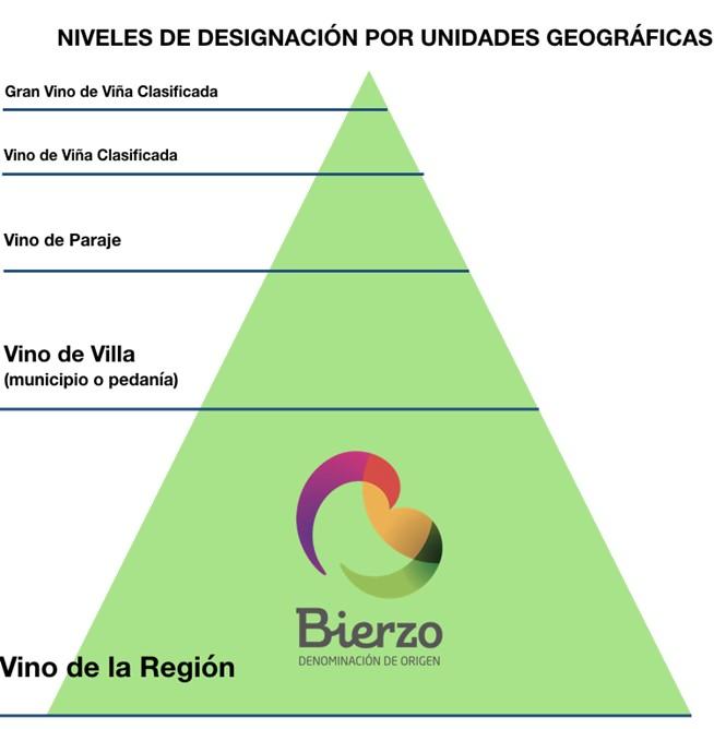 piramide_vinos_bierzo